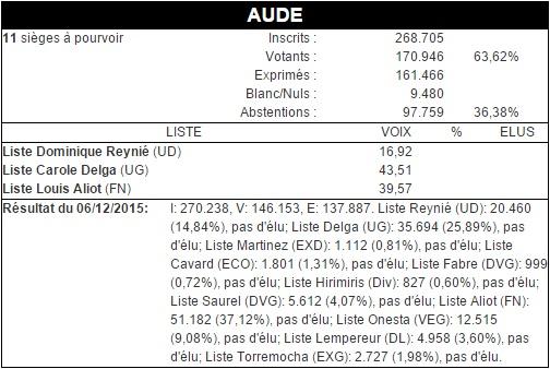 Résultat Aude 2e tour régionales
